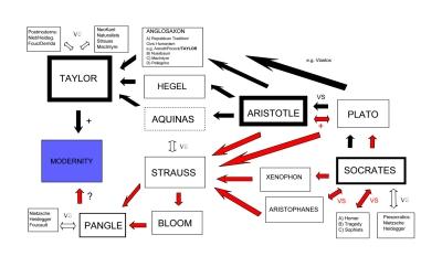PhD Graph