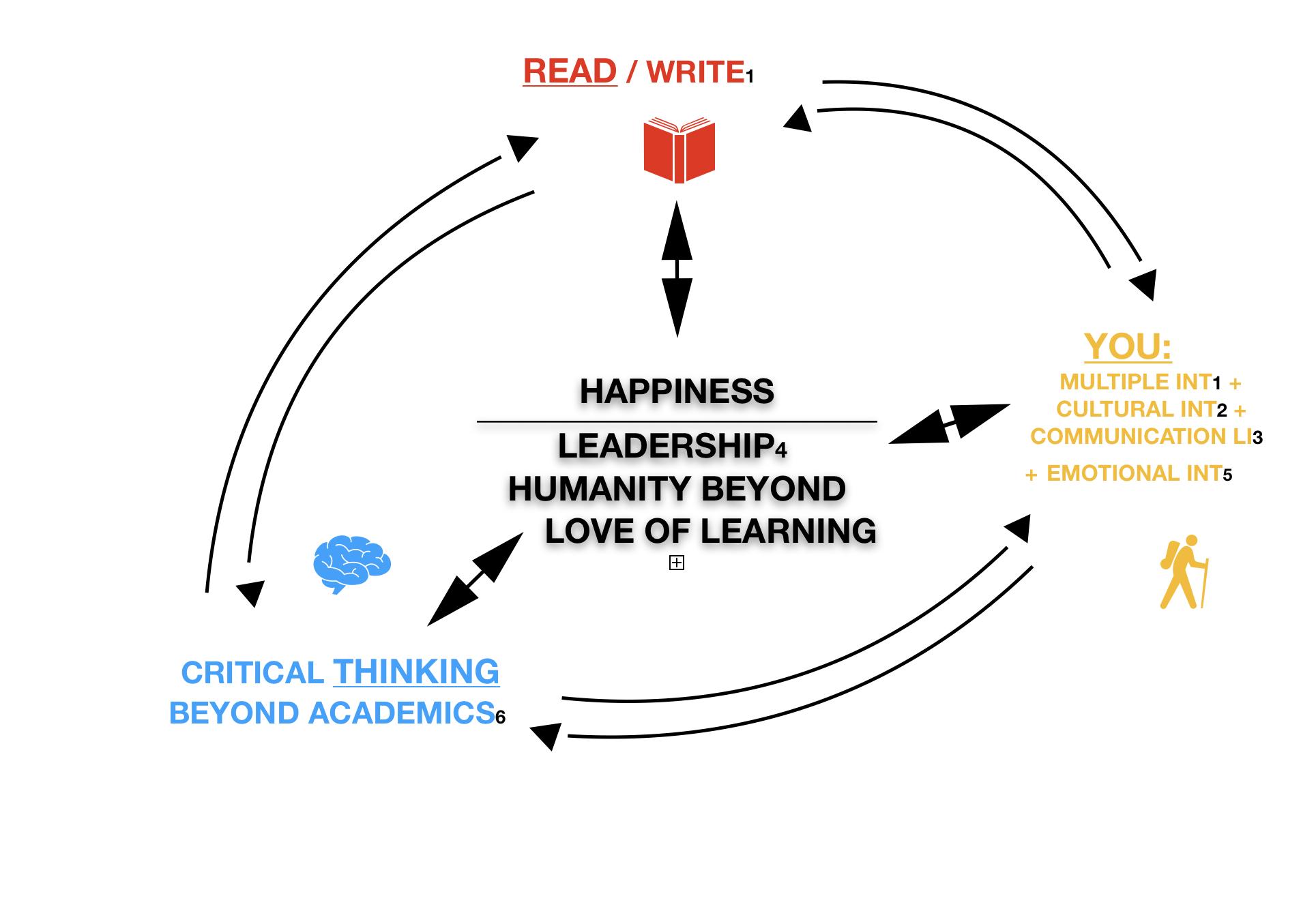 CIRCLE OF EDUCATION III